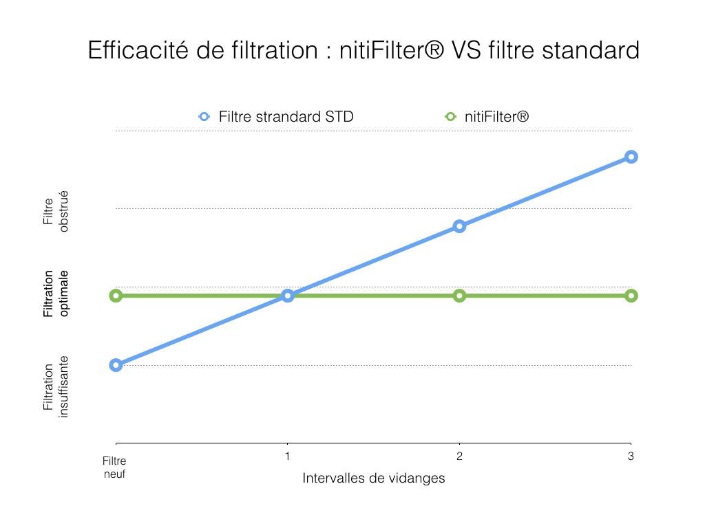 graph efficacité comparée filtres.001