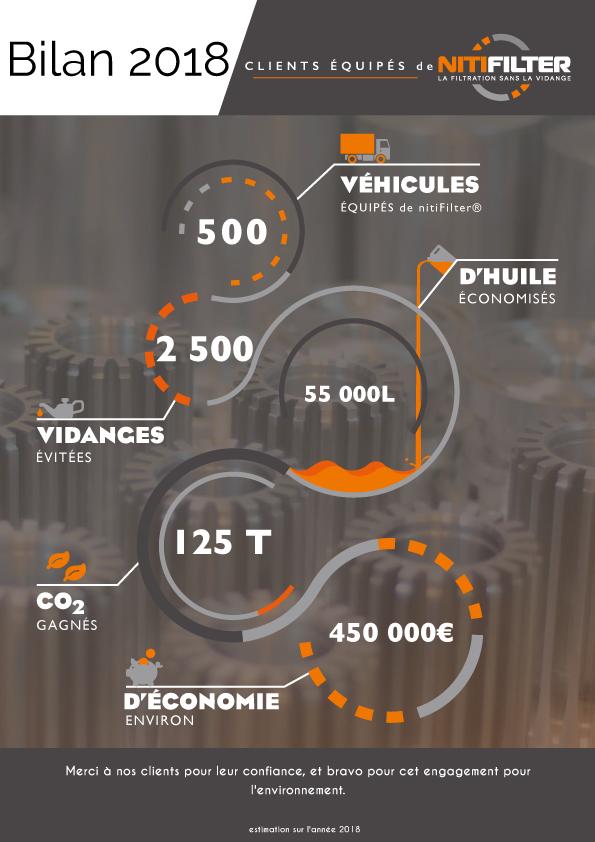 bilan 2018 - 500 clients utilisant nitifilter® ont économisé 55 000L d'huile moteur