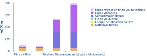 comparatif emissions CO2 bilan carbone nitifilter filtre standard