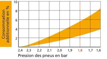 pression pneu consommation carburant
